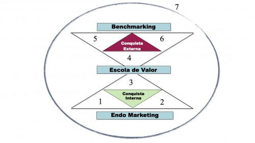 Programa de Marketing e Vendas